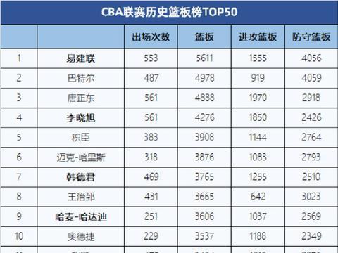 阿联领跑 大韩下季或跻身前5 CBA发布历史篮板TOP50