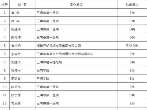 这67人拟认定为三明市第四批高层次人才!