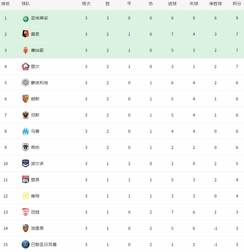 法甲最新积分榜:马赛爆冷输球,黑马不败登顶,大巴黎排名太尴尬
