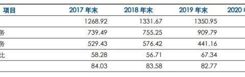 阳光城对赌险资幕后:大股东两年968亿债务到期 二股东疑亏损出局