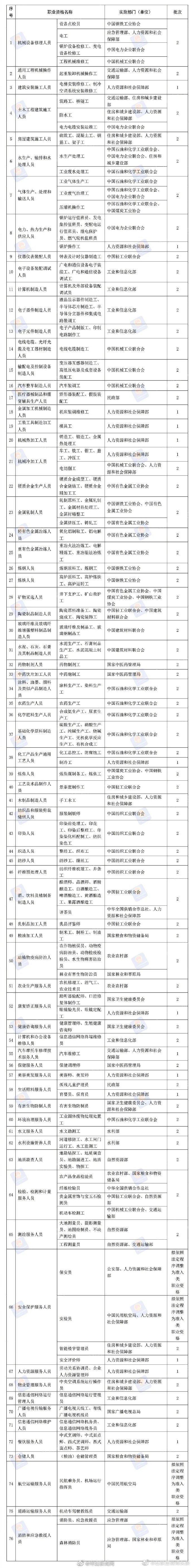人社部:76项职业资格今年将分步取消