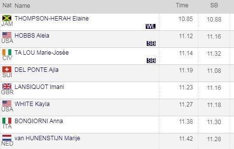 10秒85,牙买加短跑女王百米斩获冠军,比中国葛曼棋快0.50秒