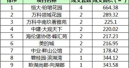 9月17日镇江商品房成交107套 市区成交37套