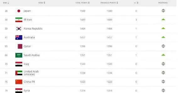 FIFA最新排名:比利时世界第一 国足仍居第76位