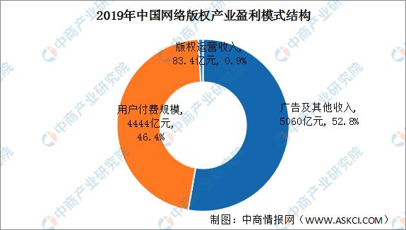 中国网络版权产业盈利模式分析:用户付费规模不断提升