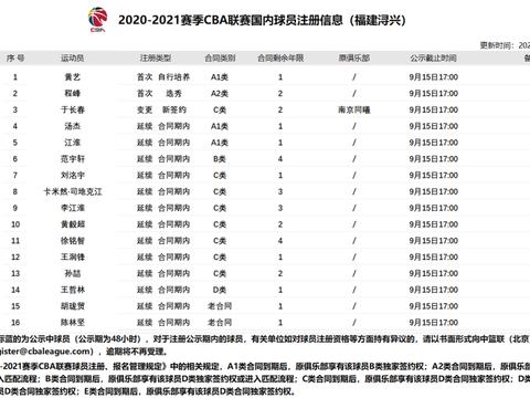 62名球员转会 !新赛季国内球员注册信息汇总大全