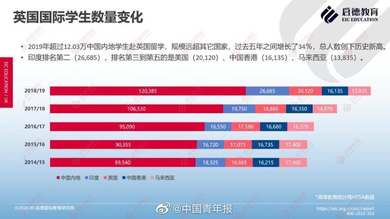 调查显示:中国内地留英学生总人数创新高……