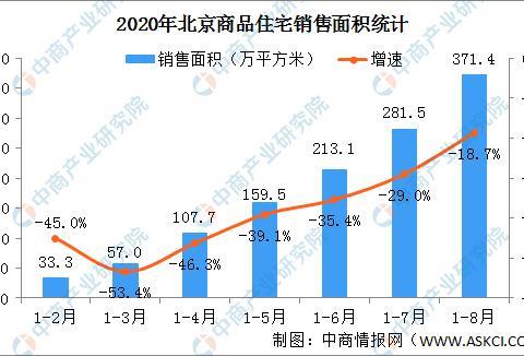2020年1-8月北京房地产市场运行情况:销售面积下降18.7%