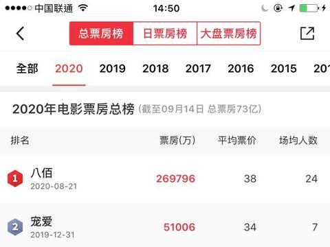 全国电影票房突破73亿 腾讯携手小宝影业打造机车新IP