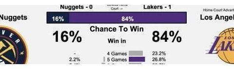 还差7场!湖人找到总冠军密码!能击败他们的球队已经出局了