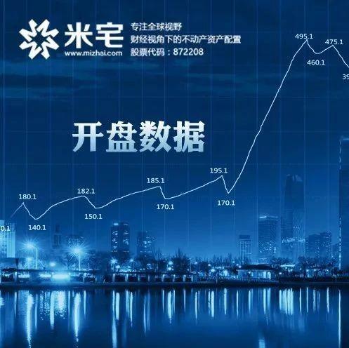 开盘数据:万科山河道/裕华城/金辉优步花园(价格及套数)