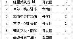 9月20日孝感房产网签18套,成交均价7426元/㎡