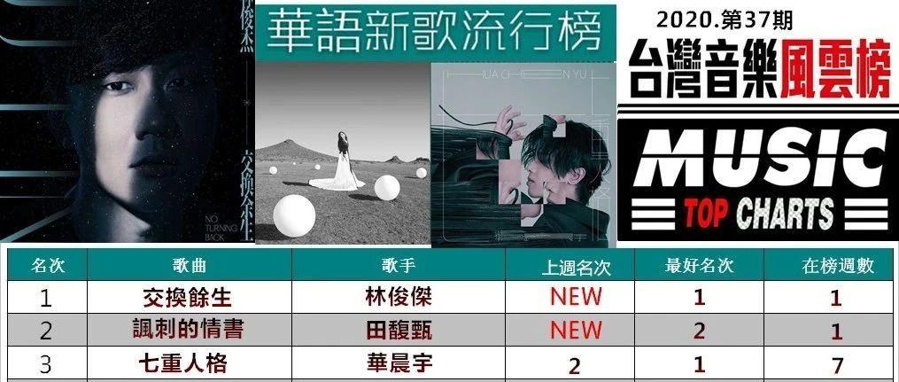 「华语新歌流行榜」(2020.37)林俊杰田馥甄新歌空降冠亚军,华晨宇吴青峰紧追其后居次席!