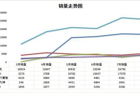 8月MPV销量排名:除了五菱宏光,别克GL8也可以当神车!