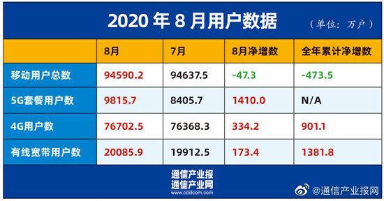中国移动:8月有线宽带用户破2亿……