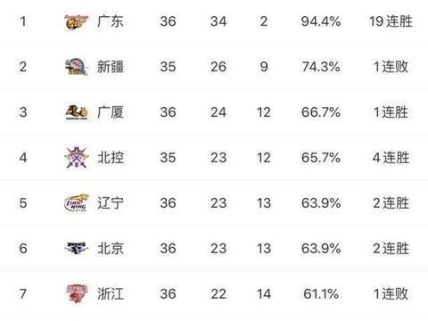 CBA记分牌:6战5胜,广厦将青岛拿到第三名,广东占据优势