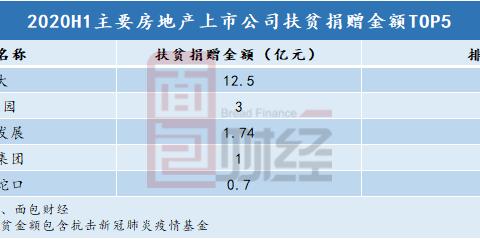 房企扶贫:恒大半年捐赠12.5亿元居首 碧桂园3亿元退居次席