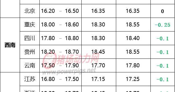 9月21日生猪价格信息:稳住了!部分地区止跌趋稳