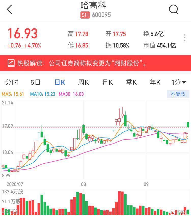 "A股异动 | 哈高科(600095.SH)涨超4% 公司证券简称拟变更为""湘财股份"""