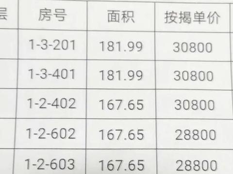 郑州北龙湖碧源楼盘之前房价4.4万,现2.6万+,是降价套路吗?