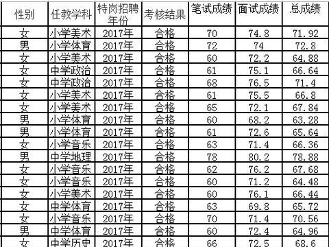 2020重庆特岗教师招聘总成绩发布