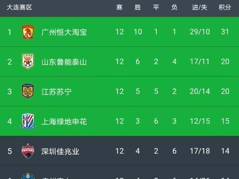 中超A组最新积分榜:恒大锁定第一,苏宁错失晋级,申花重进前四