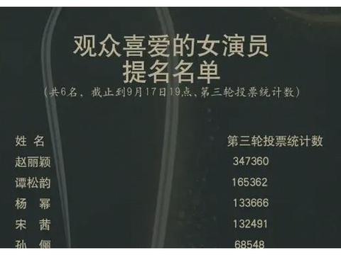 金鹰奖第二轮投票结果惊现首位百万票数演员,是否实至名归?