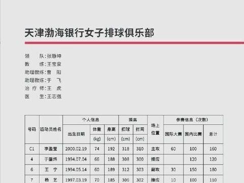 李盈莹出任天津女排队长!全锦赛另有位零零后队长,同样引人注目