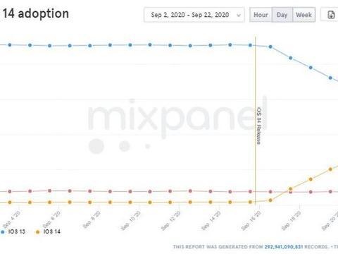 普及迅速 iOS 14安装率已超过25%
