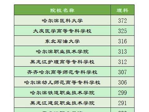 黑龙江省2020年高职院校录取分数排名十强,医学类院校受欢迎