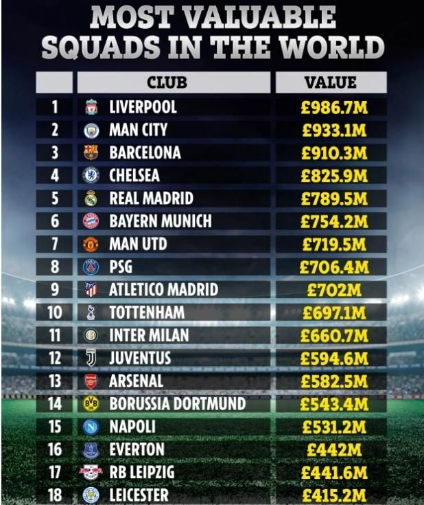 上周签下迪奥戈·若塔和蒂亚戈·阿尔坎塔拉后,红军球队的总身价达到惊人的9.867亿英镑