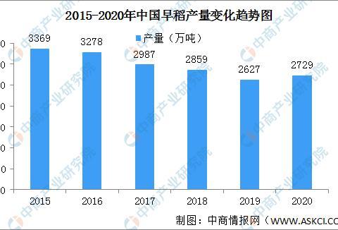2020年中国早稻夏粮秋粮产量数据分析