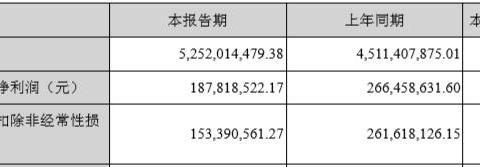 三只松鼠渠道之殇:线上平台4亿佣金拖累利润 门店营收贡献不足9%