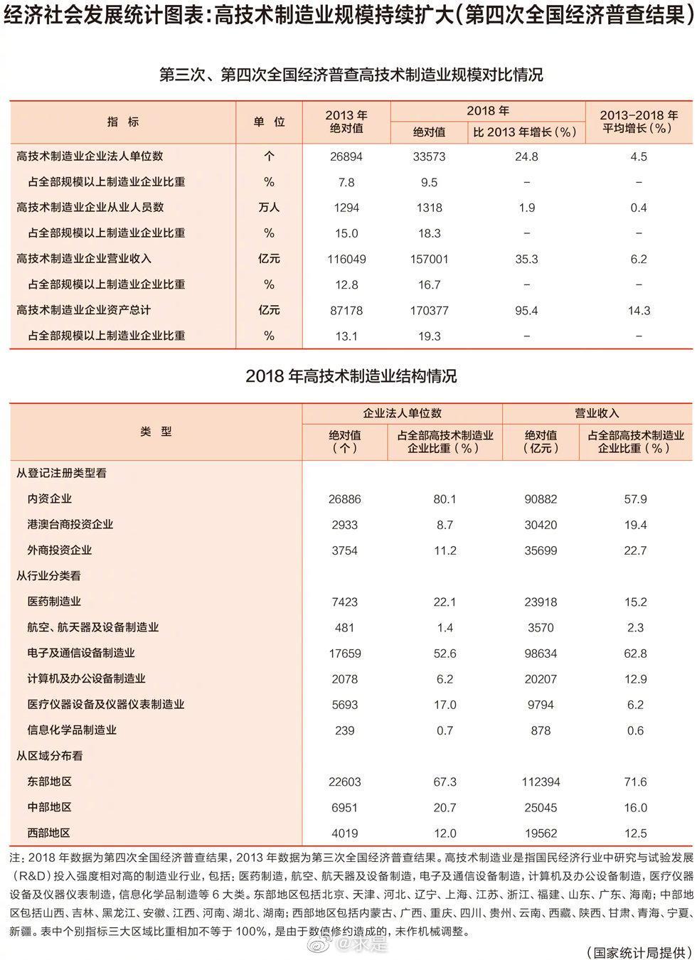 经济社会发展统计图表:高技术制造业规模持续扩大(第四次全国经济普查结果)