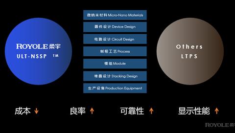 5G+IoT时代  从柔宇FlexPai 2看智能手机的未来