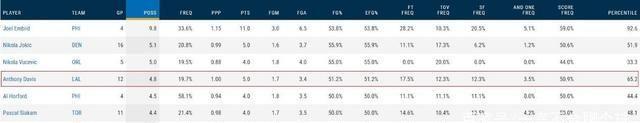 进入季后赛,戴维斯场均可以得到28.7分10.7篮板3.9助攻