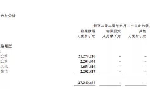 """中国奥园资产负债率过""""红线""""  扩张背后:品质堪忧"""