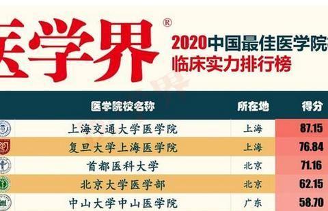 厉害!在这个排行榜中,新乡医学院超过了清华大学,你怎么看?