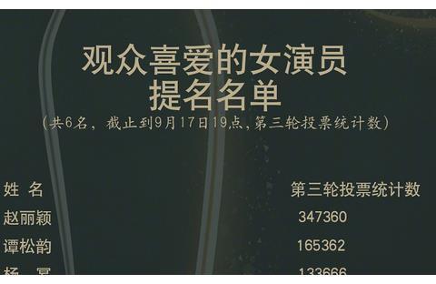 金鹰女神第2轮投票结果出炉:谭松韵超宋茜,赵丽颖票数一骑绝尘