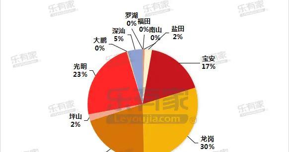 上周深圳一二手住宅齐齐下跌,一手供应量上涨