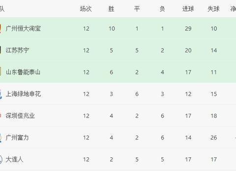 恒大淘汰赛首轮对手4选1!鲁能有望避开国安,上海德比正酝酿中