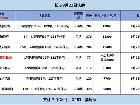 9月23日长沙7盘认筹 最低6字头!刚需改善任选!