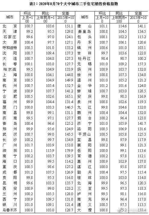 27城二手房价格跌回一年前:沈阳稳中有升