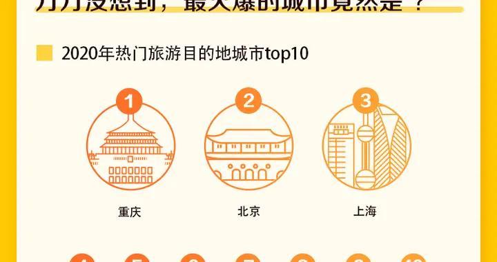 热门旅游目的地青岛榜上有名 高星酒店预订增幅快