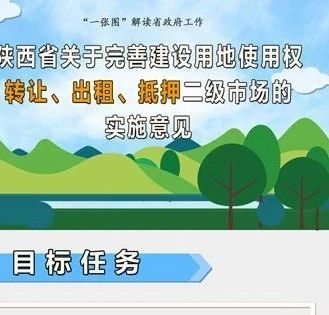 图解 |《陕西省人民政府办公厅关于完善建设用地使用权转让、出租、抵押二级市场的实施意见》