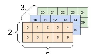 Rosetta 面向隐私AI的TensorFlow深度定制化实践