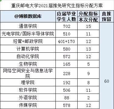 重庆邮电大学2021届保研率统计,这二个学院人数多,但保研率最低