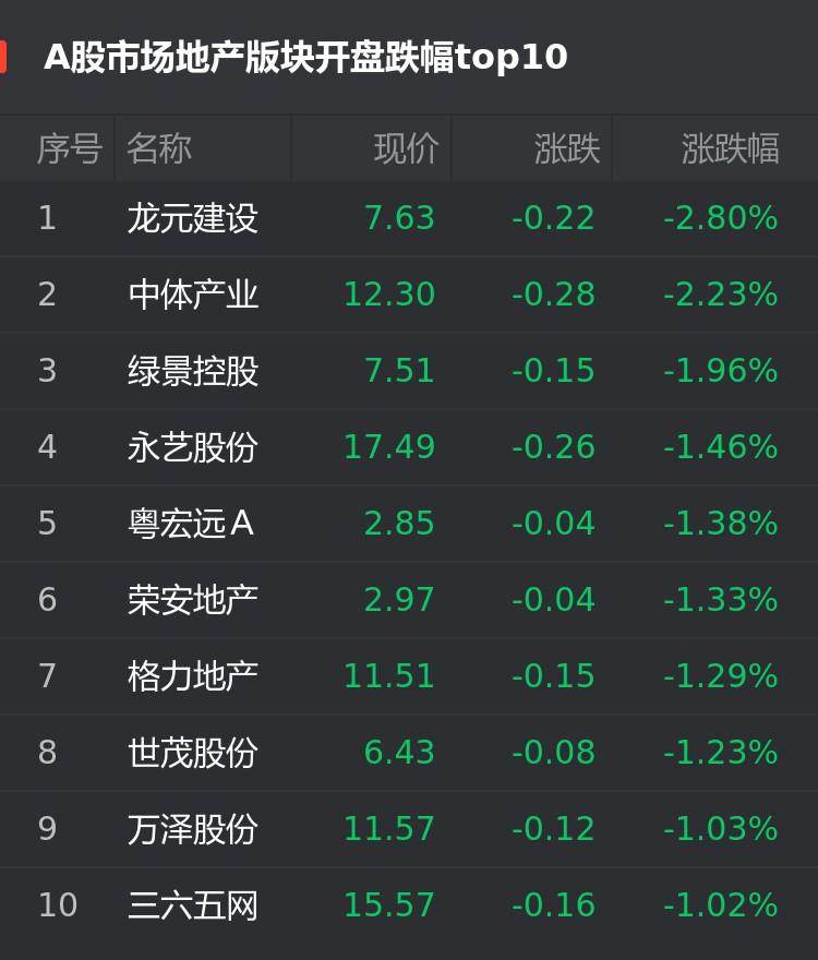A股9月24日房企股开盘:龙元建设跌2.8%