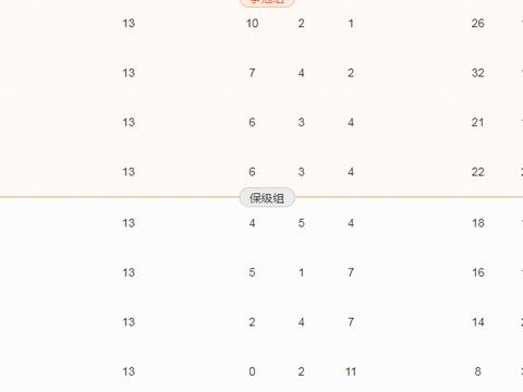 中超争冠8强产生7队:北上广鲁苏+重庆华夏晋级 申花深足待定