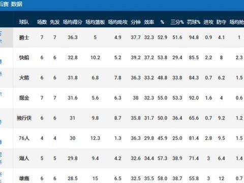 季后赛玩家的新排名:小卡升第二,湖人前十名玩家,詹姆斯次助攻